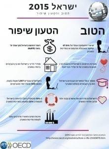 ישראל-2015