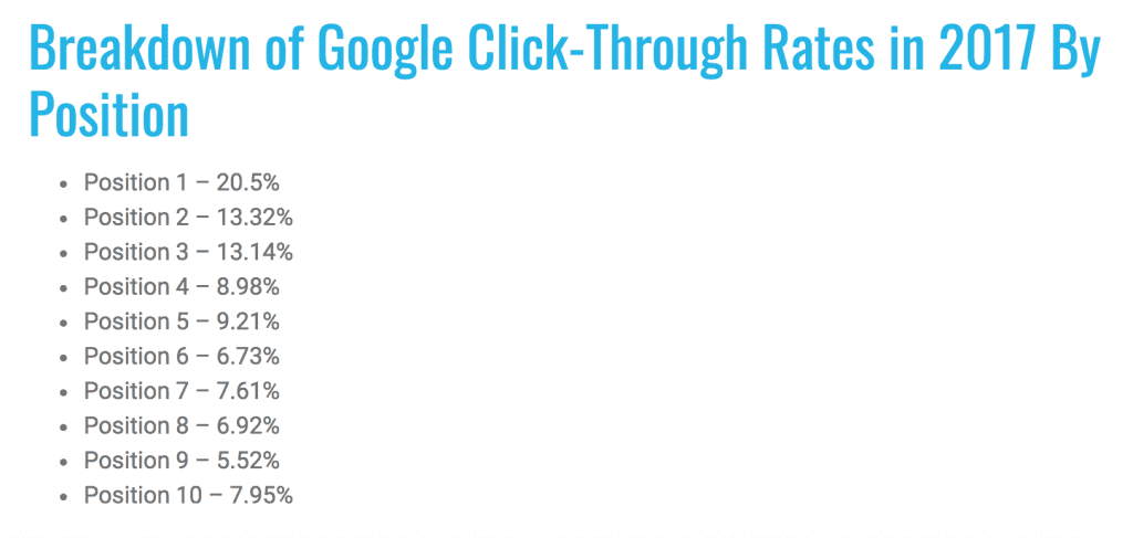 serp-ctr-ranking-distribution