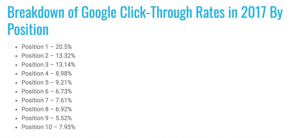 serp-ctr-ranking-distribution